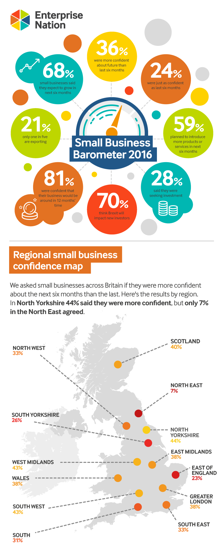 Small Business Confidence Infographic 2016