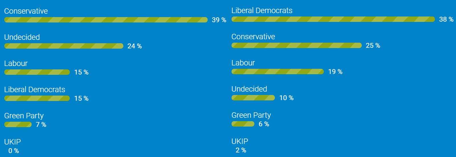 Debate Polls